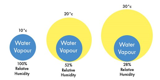 Infographic showing water vapour and relative humidity at different temperatures
