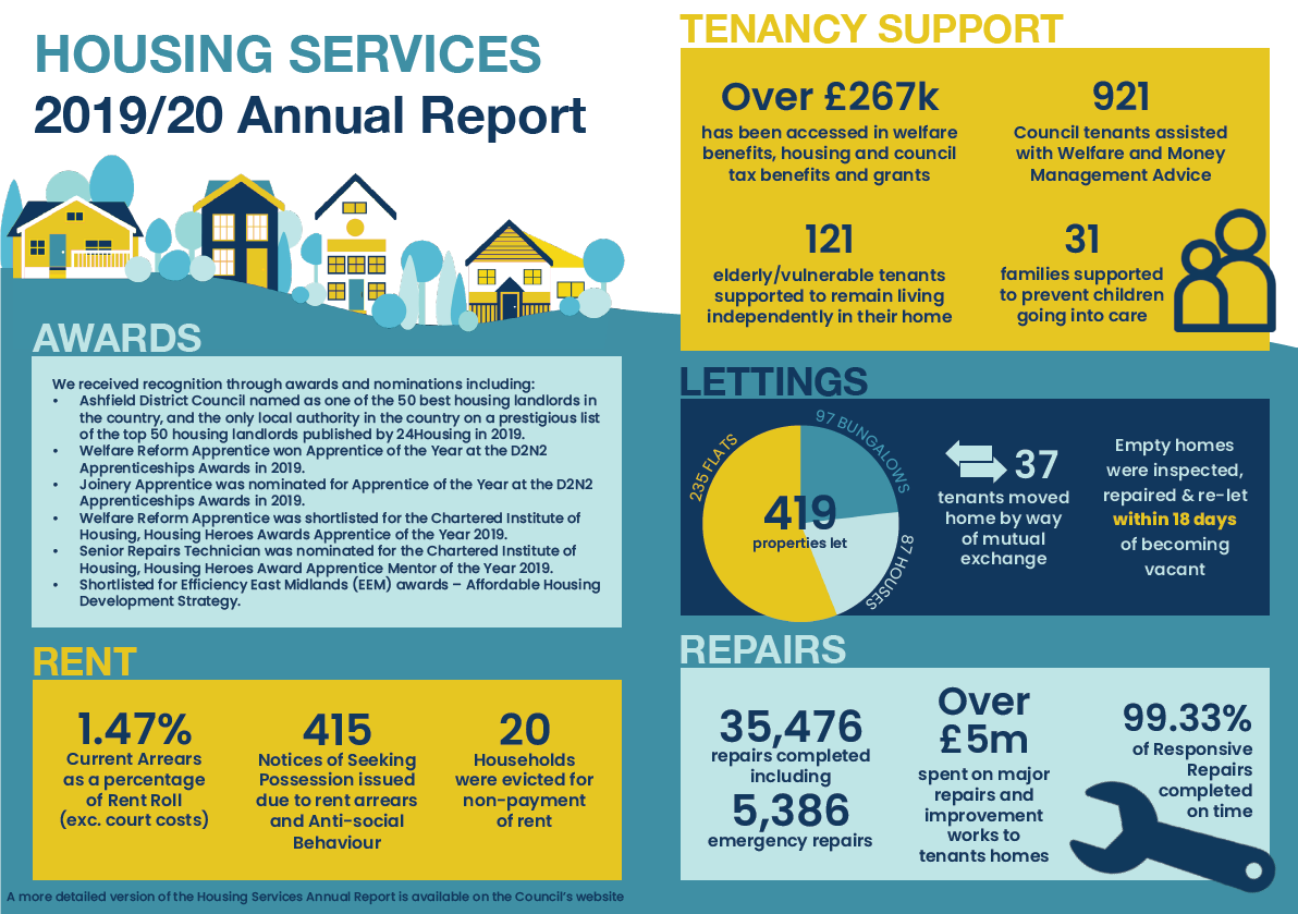 Housing annual report 2019/20 infographic showing key stats